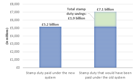 Stamp Duty Graph