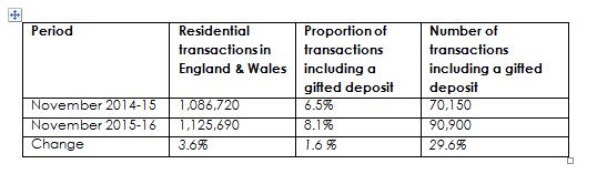table illustrating gifted deposits in England and Wales, 2014-5 & 2015-16