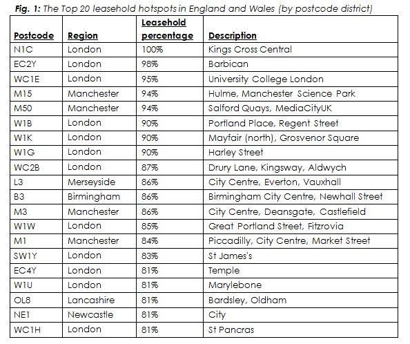 The Top 20 Leasehold Hotspots in England and Wales